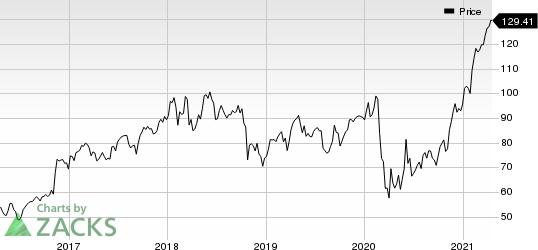 Raymond James Financial, Inc. Price