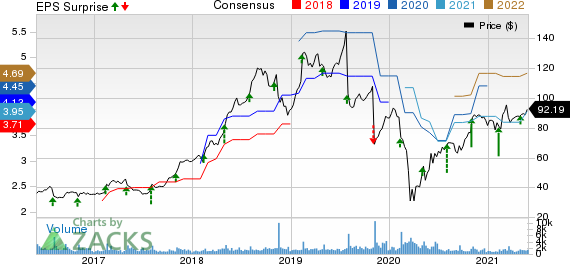 Insperity, Inc. Price, Consensus and EPS Surprise