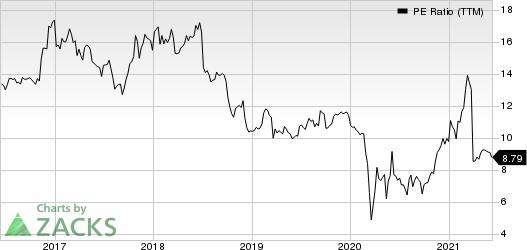 Financial Institutions, Inc. PE Ratio (TTM)