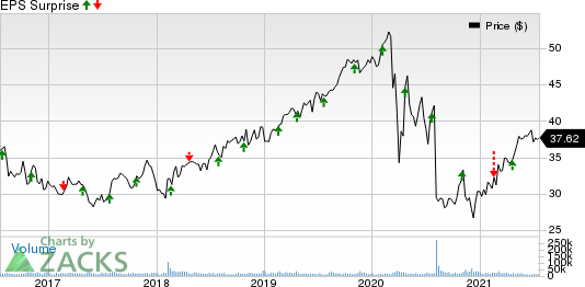 FirstEnergy Corporation Price and EPS Surprise