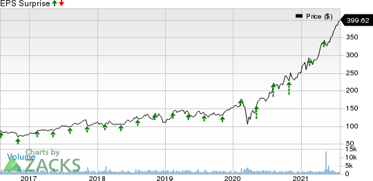 Charles River Laboratories International, Inc. Price and EPS Surprise