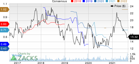 American Vanguard Corporation Price and Consensus