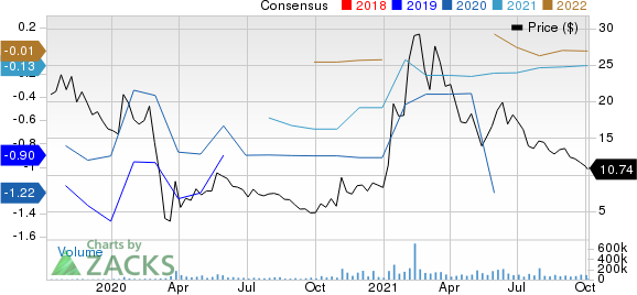 Tilray, Inc. Price and Consensus