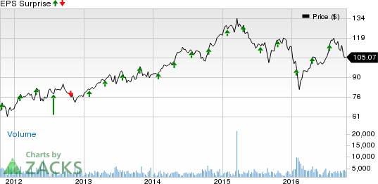 SL Green's (SLG) Q3 Earnings Preview: What's in Store?