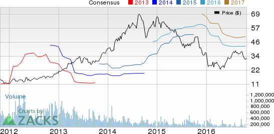 Avis (CAR) to Report Q3 Earnings: A Beat in the Cards?