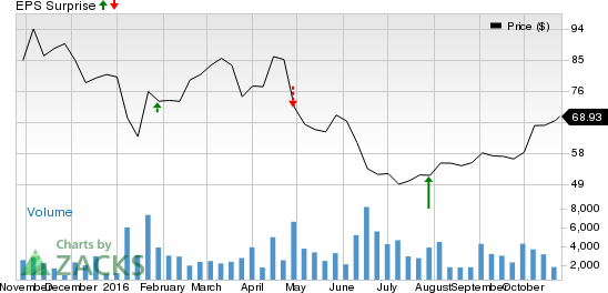 Synaptics (SYNA) to Report Q1 Earnings: What's in Store?