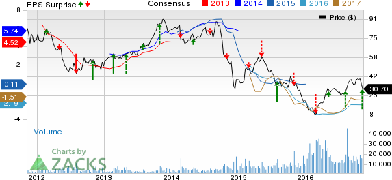 SM Energy (SM) Incurs Narrower-than-Expected Loss in Q3