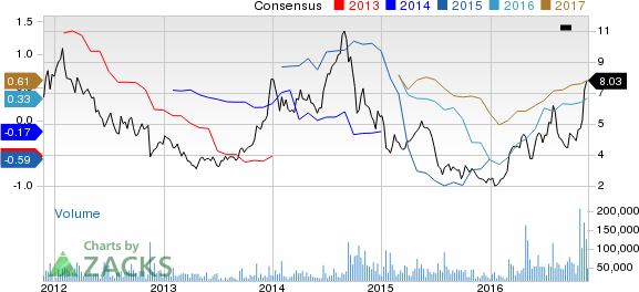 AK Steel's (AKS) Shares Touch Fresh 52-Week High at $8.98