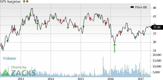 Construction Stock Q1 Earnings on Apr 27: CAA, USG & More