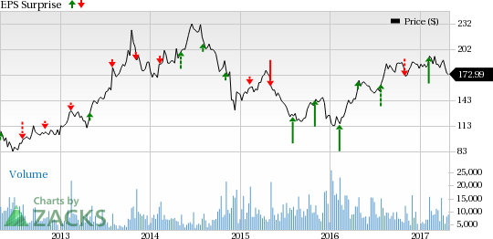 Pioneer Natural (PXD) Q1 Earnings: Is a Beat in the Cards?