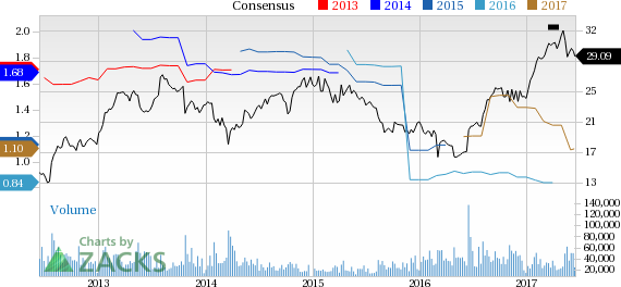 Why Is Symantec (SYMC) Down 4.3% Since the Last Earnings Report?