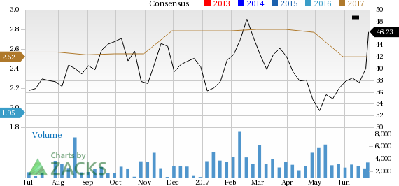 Fabrinet (FN) Surges: Stock Moves 15.5% Higher
