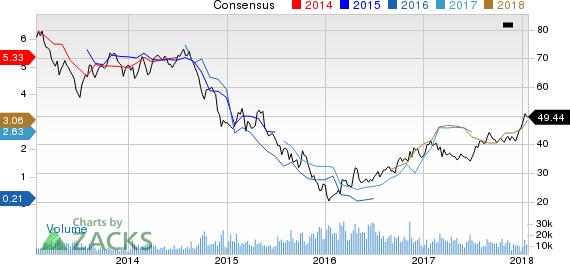 BHP Billiton Limited Price and Consensus