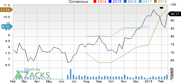 New Strong Buy Stocks for February 16th: Arch Coal, Inc. (ARCH)