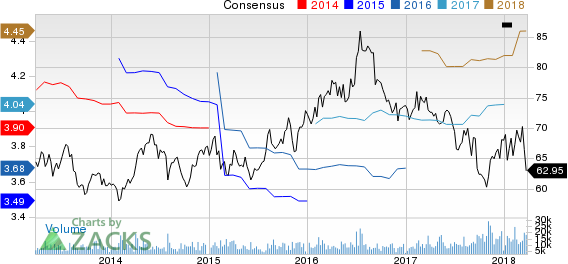 Kellogg Company Price and Consensus