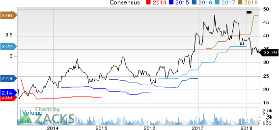Insight Enterprises, Inc. Price and Consensus