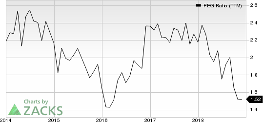 IBERIABANK Corporation PEG Ratio (TTM)