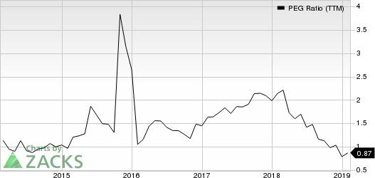 Rexnord Corporation PEG Ratio (TTM)