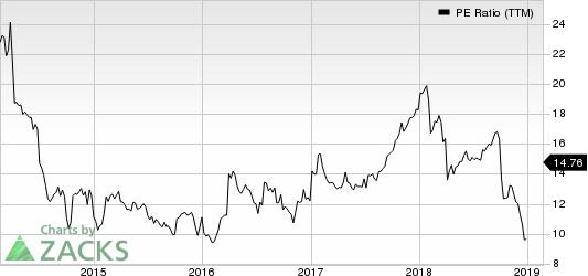 Domtar Corporation PE Ratio (TTM)