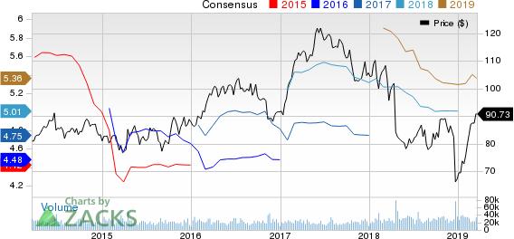 Philip Morris International Inc. Price and Consensus