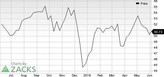 U.S. Bancorp Price