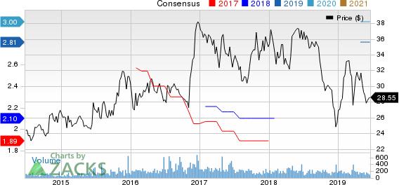 Bridge Bancorp, Inc. Price and Consensus