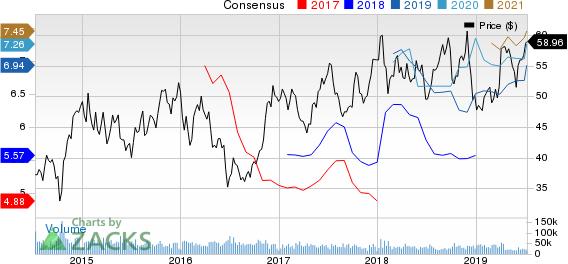 Delta Air Lines, Inc. Price and Consensus