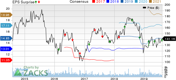 Jazz Pharmaceuticals PLC Price, Consensus and EPS Surprise