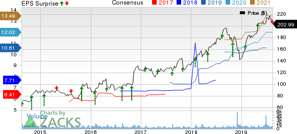CACI International, Inc. Price, Consensus and EPS Surprise