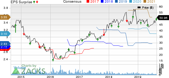 Adtalem Global Education Inc. Price, Consensus and EPS Surprise