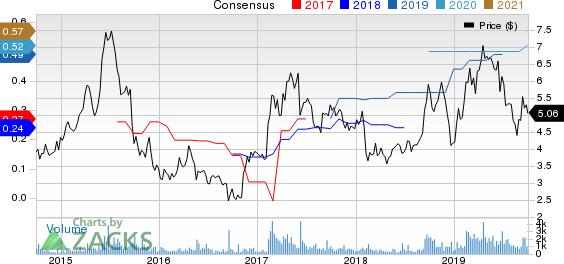 Radiant Logistics, Inc. Price and Consensus