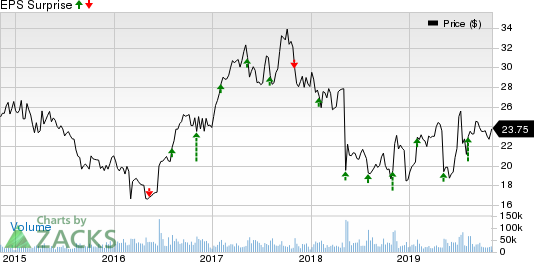 Symantec Corporation Price and EPS Surprise