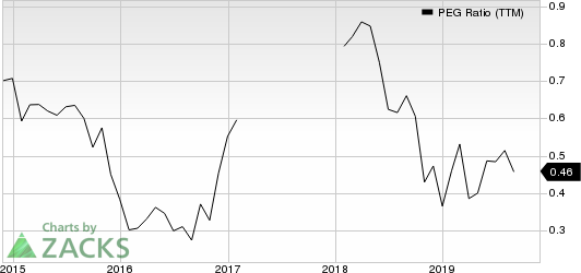 Encore Capital Group Inc PEG Ratio (TTM)