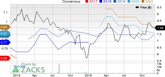 Grupo Aval Acciones y Valores S.A. Price and Consensus