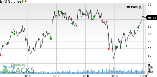 South State Corporation Price and EPS Surprise