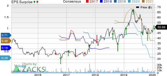 Cree, Inc. Price, Consensus and EPS Surprise