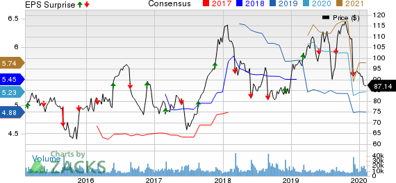 Dollar Tree, Inc. Price, Consensus and EPS Surprise
