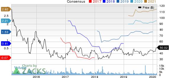 Pacira Pharmaceuticals, Inc. Price and Consensus