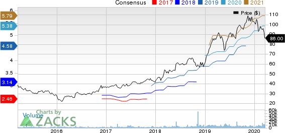 Keysight Technologies Inc. Price and Consensus