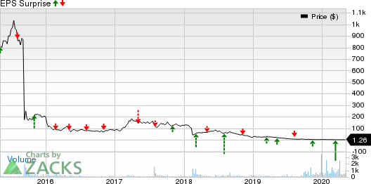 Tetraphase Pharmaceuticals, Inc. Price and EPS Surprise