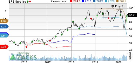 PerkinElmer, Inc. Price, Consensus and EPS Surprise