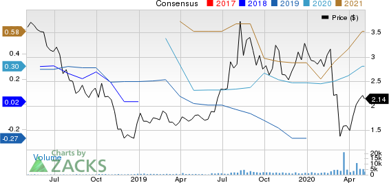 Americas Silver Corporation Price and Consensus