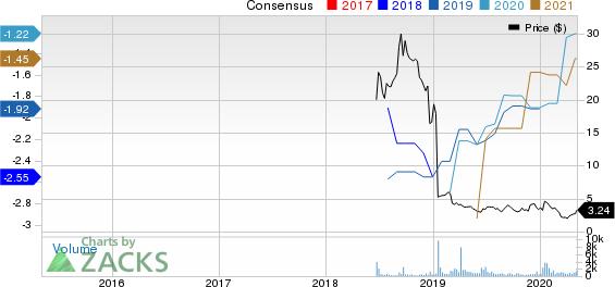 Aptinyx Inc. Price and Consensus