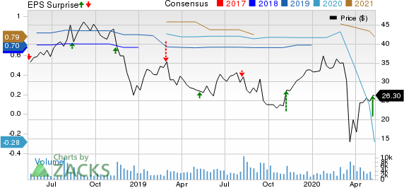 National Vision Holdings Inc Price, Consensus and EPS Surprise