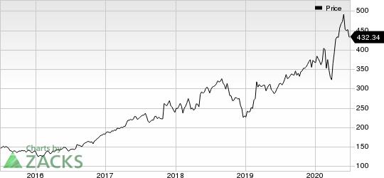 BioRad Laboratories, Inc. Price