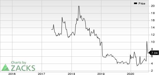 Verona Pharma PLC American Depositary Share Price