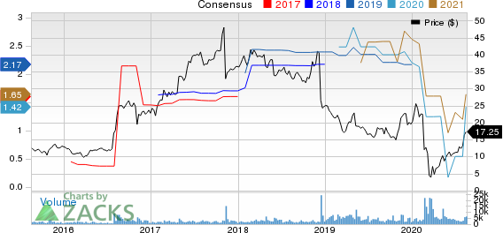 Healthways, Inc. Price and Consensus