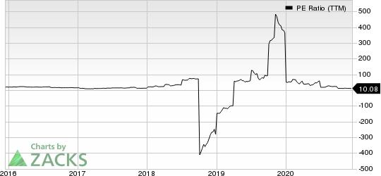 Vista Outdoor Inc. PE Ratio (TTM)
