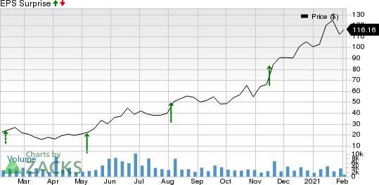 Cerence Inc. Price and EPS Surprise