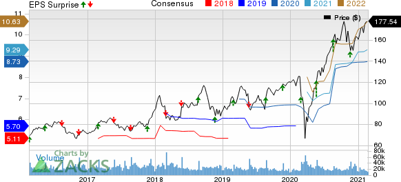 Lowes Companies, Inc. Price, Consensus and EPS Surprise